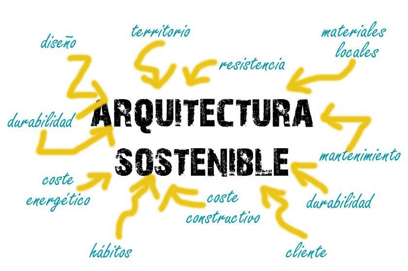 blog-arquitectura-sostenible-definición-ecoproyectos