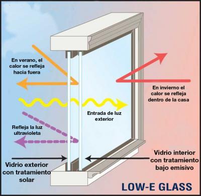 Vidrio de baja emisión, donde ponemos comprobar sus beneficios energéticos. CC Innerglass Window Systema, LLC. La imagen ha sido traducida de su versión original en Inglés.